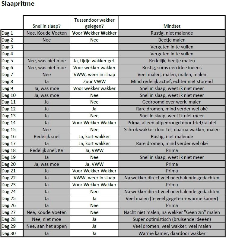 PSAP for 30 days 006 - Dagboek bijhouden METING