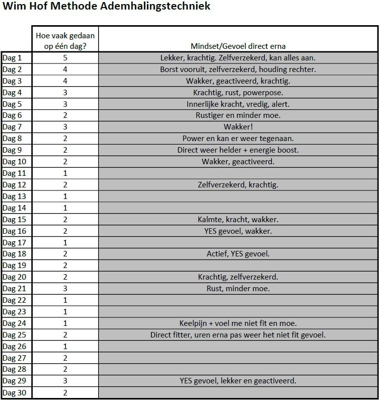 PSAP for 30 days 011 - Wim Hof Methode (basis ademhaling) METING